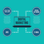 seo-pay-per-click-social-media-marketing