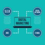 seo-pay-per-click-social-media-marketing